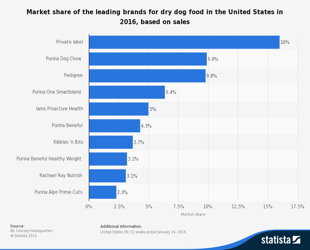 Dog Food Market Share